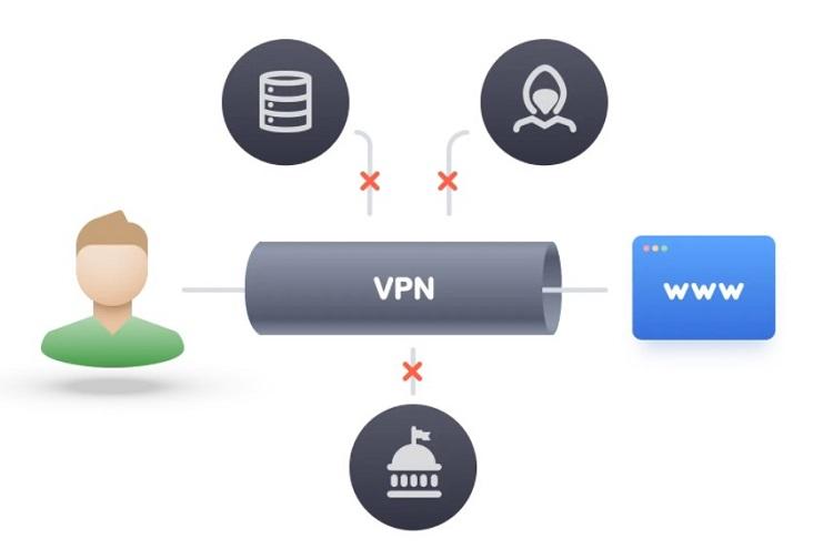 VPN Military Grade Encryption