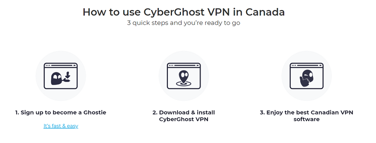 CyberGhost Usability