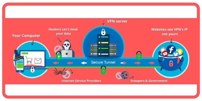 how to use vpn on windows