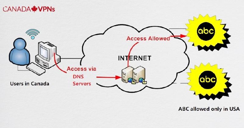 smart_dns_server_to_unblock_ABC