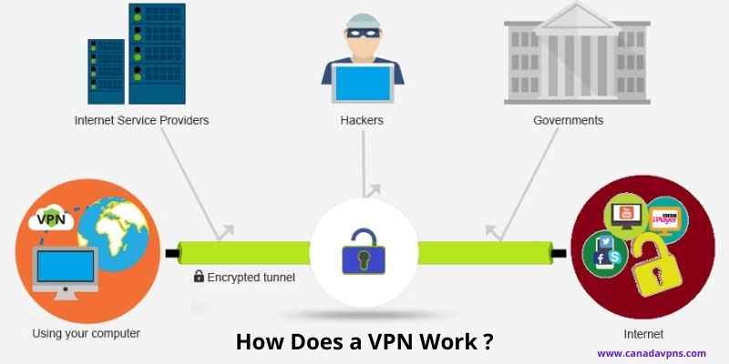 what is VPN protection