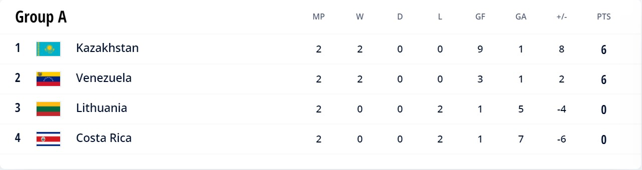 Group A FIFA Futsal WC 2021