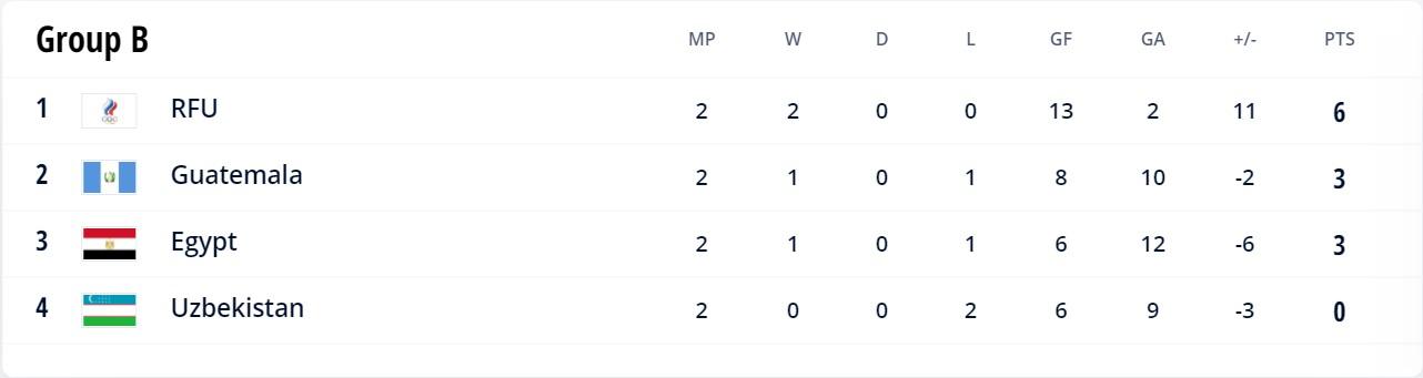 Group B FIFA Futsal WC 2021