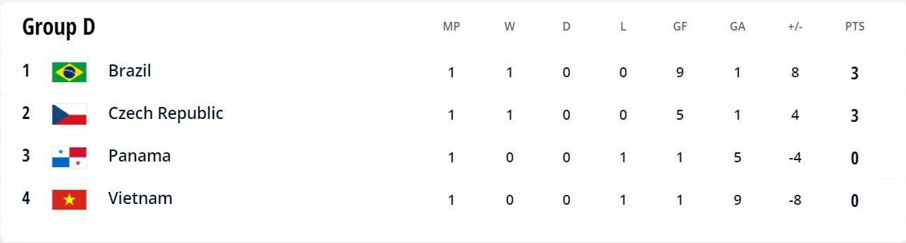 Group D 2021 Futsal World Cup
