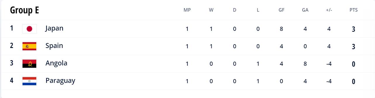 Group E 2021 Futsal World Cup