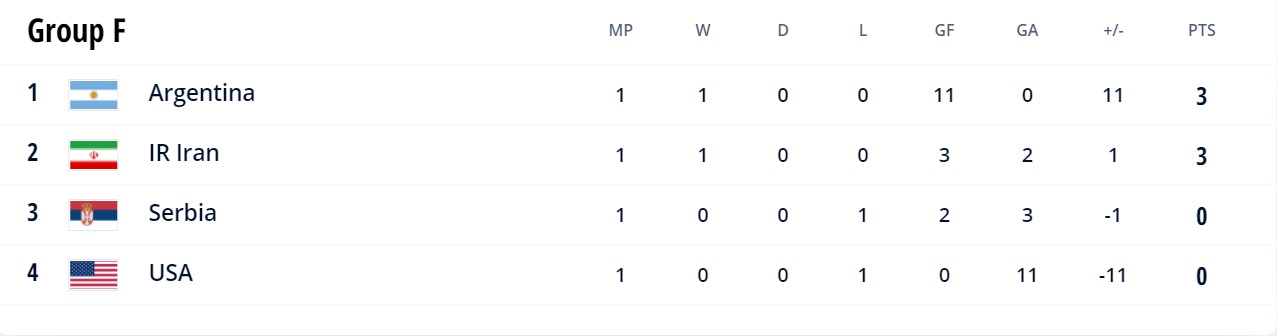 Group F 2021 Futsal World Cup