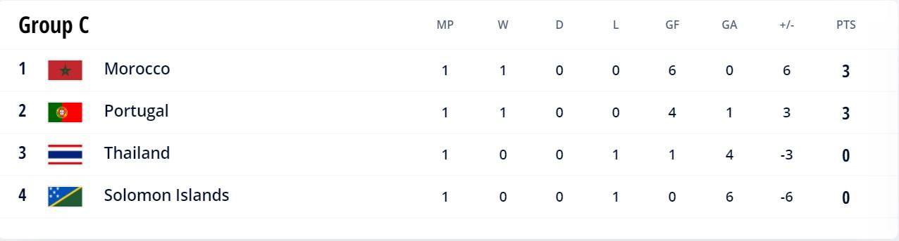 Group c 2021 Futsal World Cup