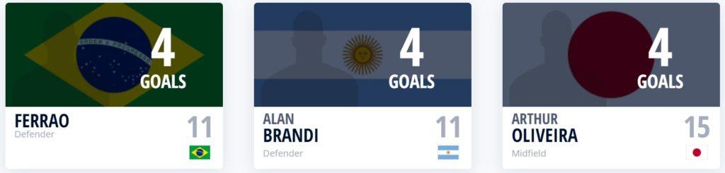 Top scorer FIFA Futsal WC 2021