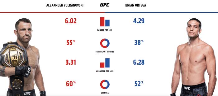 Volkanovski vs Ortega – strikes comparison