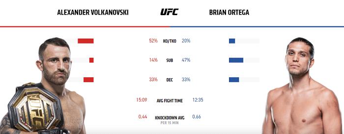 Volkanovski vs Ortega – % win ratio