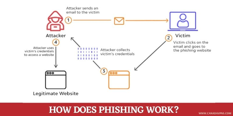 How does phishing work in Canada
